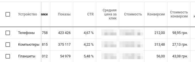 Анализ затрат по устройствам