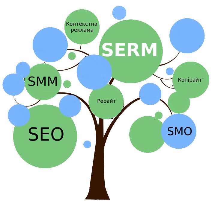 Управление репутацией (SERM) • Веб-студия WEBMAESTRO
